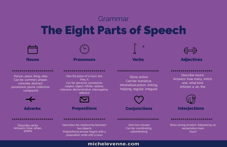 Michele Venne Parts of Speech
