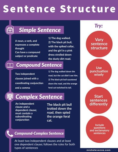 Michele Venne Sentence Structure